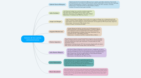 Mind Map: Autores de los cuentos Latinoamericanos.