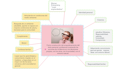 Mind Map: Como construcción del empoderamiento del éxito personal, profesional mostrando las acciones de incidencia en mis decisiones propias, con los otros, con la sociedad, con el entorno natural.
