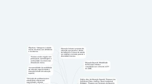 Mind Map: Educação Especial na perspectiva da Educação Inclusiva