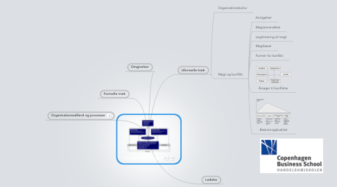 Mind Map: Organisationsfaget