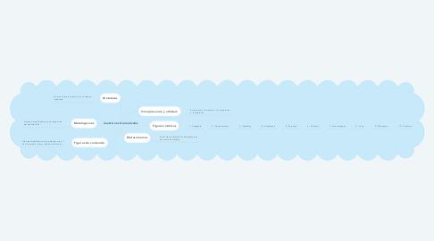 Mind Map: Cuestiones Gramaticales