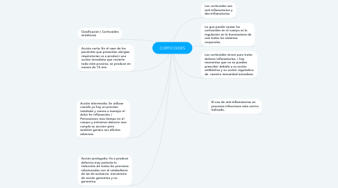 Mind Map: CORTICOIDES