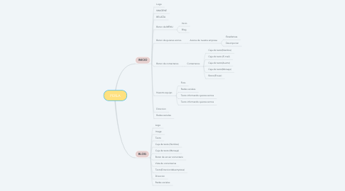 Mind Map: PERLA
