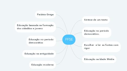 Mind Map: FFSE