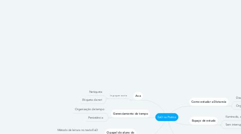 Mind Map: EaD na Pratica