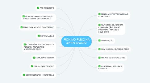 Mind Map: PRÓXIMO PASSO NA APRENDIZAGEM
