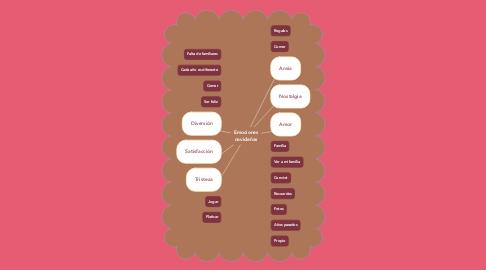 Mind Map: Emociones navideñas