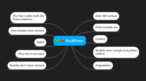 Mind Map: Buddhism