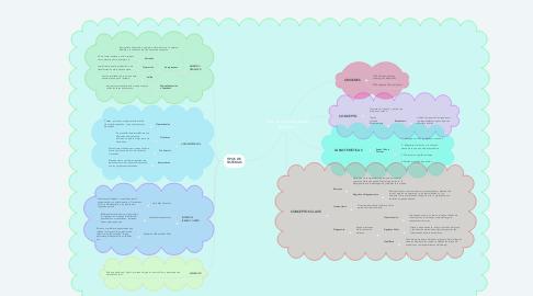 Mind Map: Historia de enfoque de Sistemas