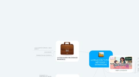Mind Map: LA RELACION TUTORA, MÉTODOS Y ESTRATEGIAS
