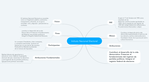 Mind Map: Intituto Nacional Electoral