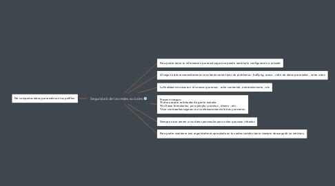 Mind Map: Seguridad de las redes sociales