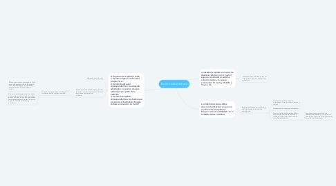 Mind Map: Estrato sobre estrato