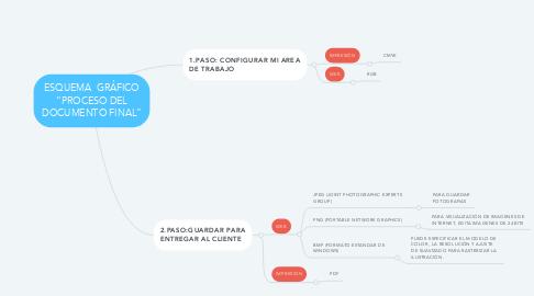 "Mind Map: ESQUEMA  GRÁFICO ""PROCESO DEL DOCUMENTO FINAL"""