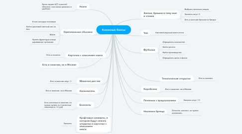 Mind Map: Книжные боксы