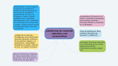 Mind Map: plataformas de contenido educativo y sus características