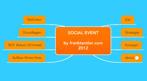 Mind Map: SOCIAL EVENT  by franktentler.com 2012