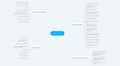 Mind Map: Mme Clausel