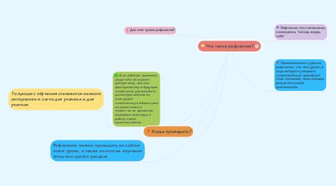Mind Map: Что такое рефлексия?