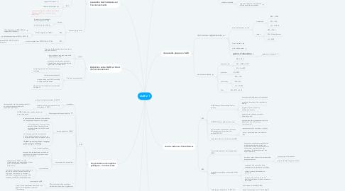 Mind Map: DATU 1