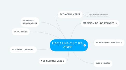 Mind Map: HACIA UNA CULTURA VERDE