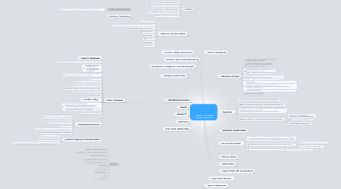 Mind Map: Themen & Methoden  [Projekt GamesLab]