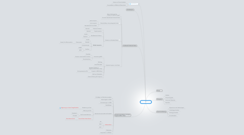 Mind Map: Methodenteil