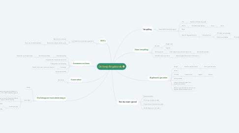 Mind Map: De Verspillingsfabriek