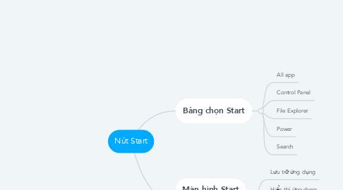 Mind Map: Nút Start