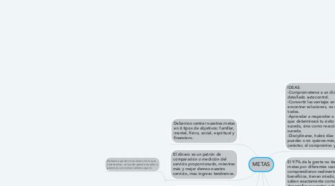Mind Map: METAS