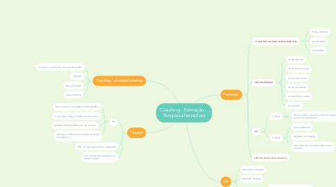 Mind Map: Coaching - Formação -  Terapias alternativas
