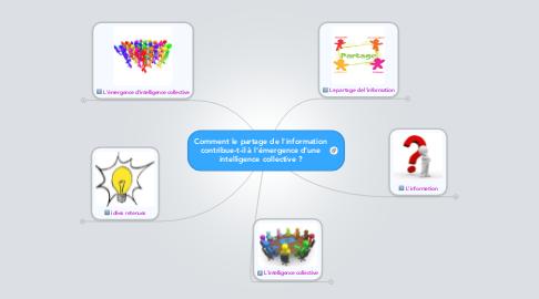 Mind Map: Comment le partage de l