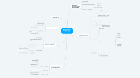 Mind Map: FUNDAMENTOS TEÓRICOS DE LA MATEMÁTICA
