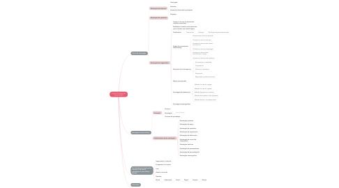 Mind Map: Capítulo 12: Estrategias de aprendizaje