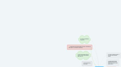 Mind Map: DEZ PRINCÍPIOS DA ECONOMIA