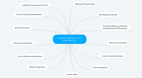 Mind Map: People Capability Team - What We Do?