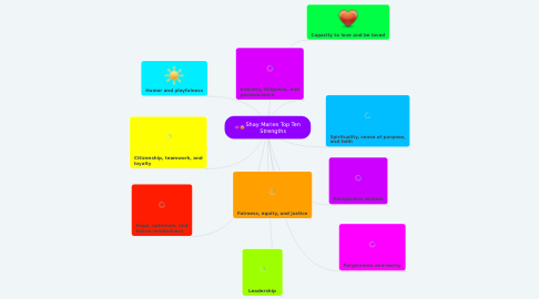 Mind Map: Shay Maries Top Ten Strengths
