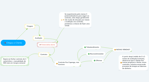 Mind Map: Chegou o Cliente