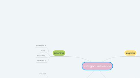 Mind Map: categorii semantice