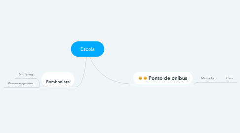 Mind Map: Escola