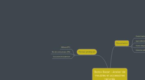 Mind Map: Botox Bazar - Atelier de meubles et accessoires recyclés