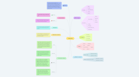 Mind Map: Edipo Rey