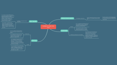Mind Map: NORMA ISO 45001 DEL 2018