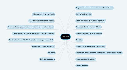 Mind Map: Dislexia