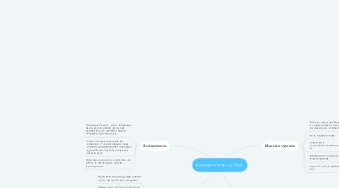 Mind Map: Контент-план на блог