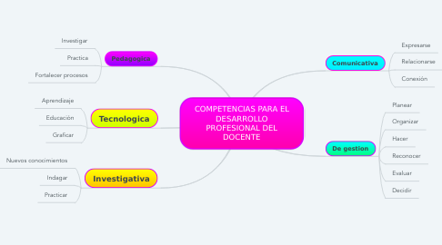 Mind Map: COMPETENCIAS PARA EL DESARROLLO PROFESIONAL DEL DOCENTE