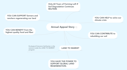 Mind Map: Annual Appeal Story