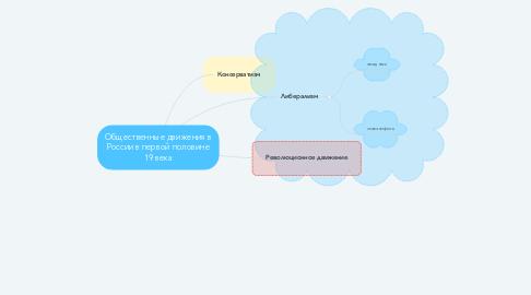 Mind Map: Общественные движения в России в первой половине 19 века