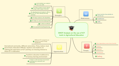 Mind Map: SWOT Analysis on the use of ICT tools in Agricultural Education