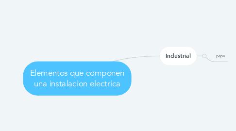 Mind Map: Elementos que componen una instalacion electrica